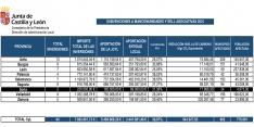 La Junta moviliza 385.000 euros en Soria para ayudar a las mancomunidades a modernizar servicios
