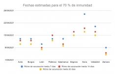 Algunos de los datos sobre la vacunación en Castilla y León analizados por MJ.