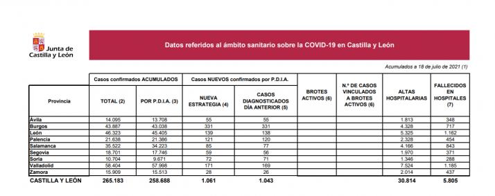 Foto 1 - Coronavirus en Castilla y León: Se notifican 543 casos menos que ayer