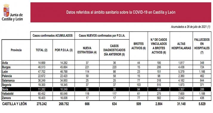 Coronavirus en Soria: Baja el número de positivos con 38 detectados en el último parte