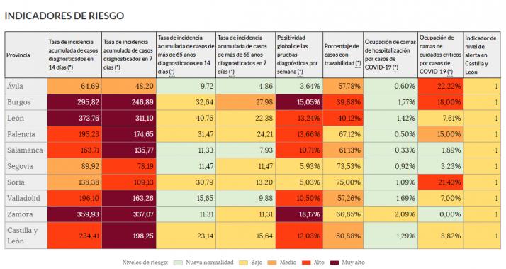 Indicadores de riesgo en Castilla y León.