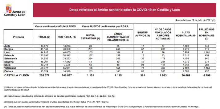 Informe epidemiológico del 12 de julio.