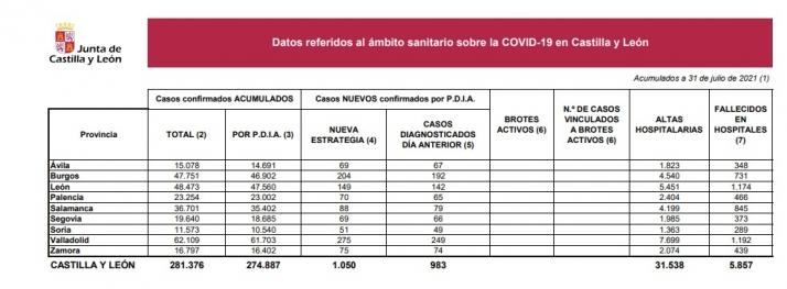51 nuevos casos de Covid en Soria en las últimas 24 horas