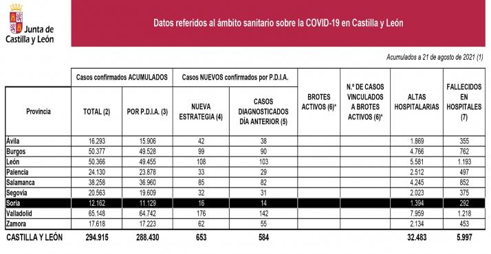 Coronavirus en Castilla y León: Once fallecimientos en los hospitales de la Comunidad