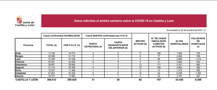 Coronavirus: Desciende el número de casos en Soria y en Castilla y León respecto a la semana pasada
