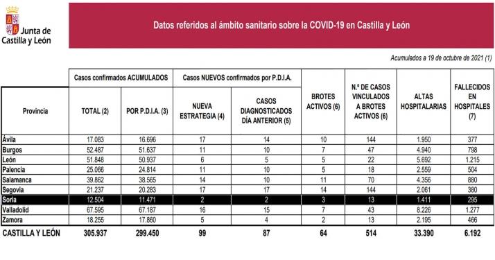 Coronavirus en Castilla y León: Sube el número de nuevos contagios