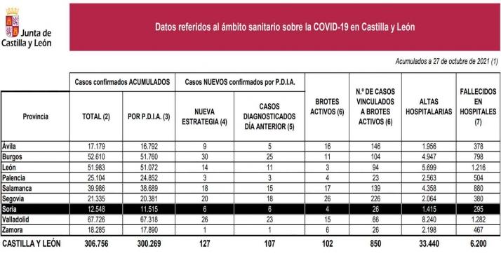 Coronavirus en Soria: Bajan a la mitad los nuevos contagios